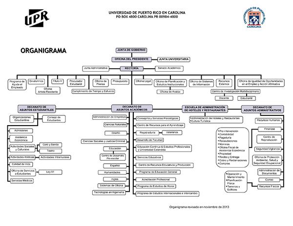 organigrama-revisado-nov-2013-600px